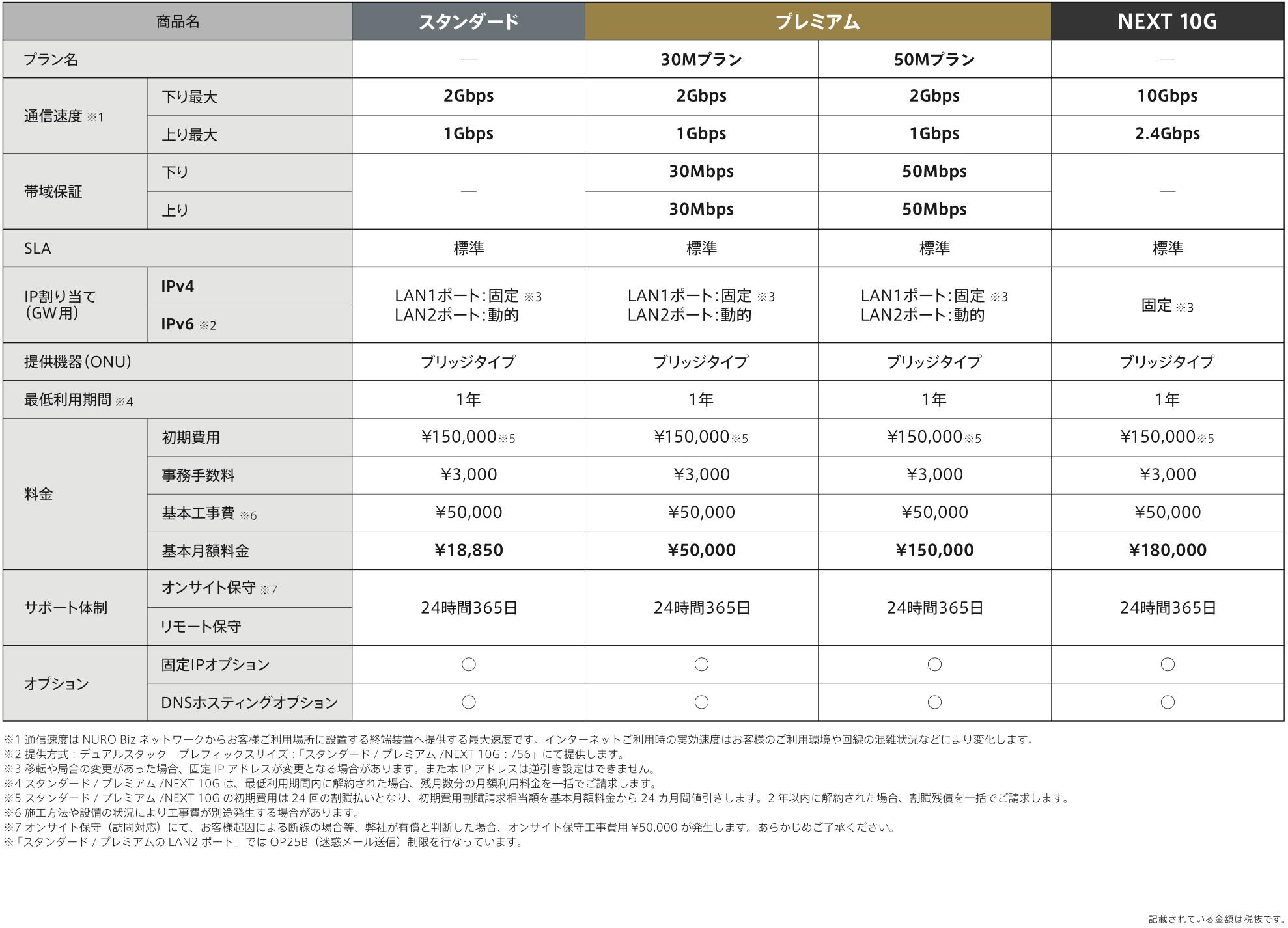 NURO価格表