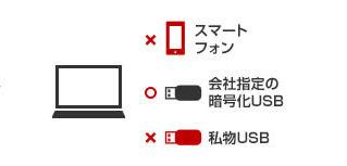 接続USB