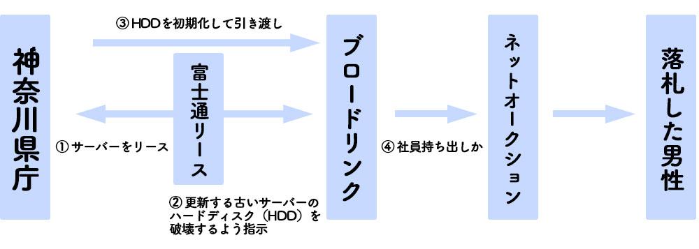 神奈川県庁 流出